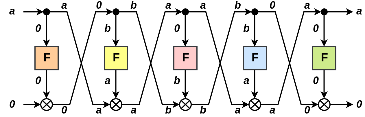 Zero Correlation Hull of 5-Feistel